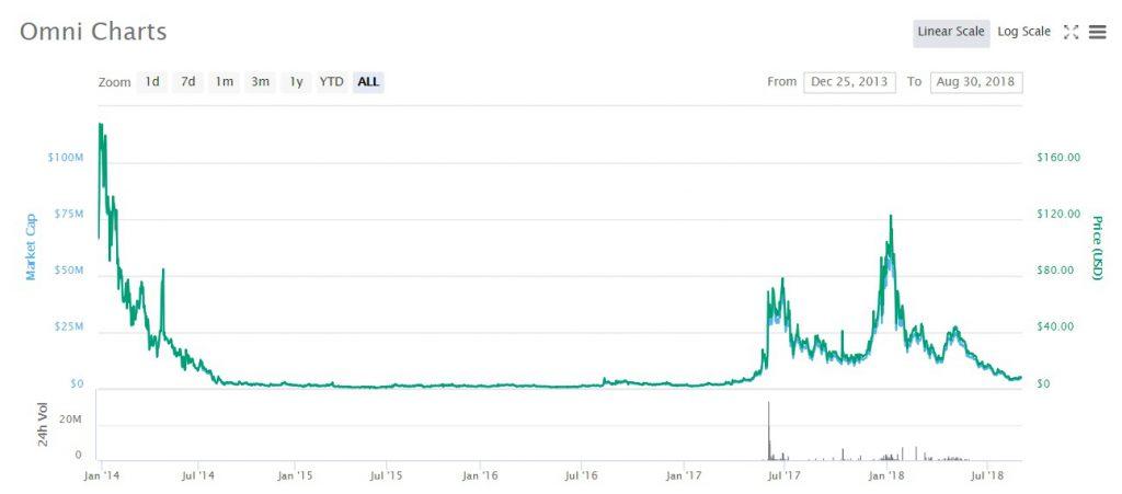 ビットコインの時価総額は?仮想通貨の時価総額ランキング | ゼロはじ(ゼロからはじめるビットコイン)|日本最大級の仮想通貨サイト